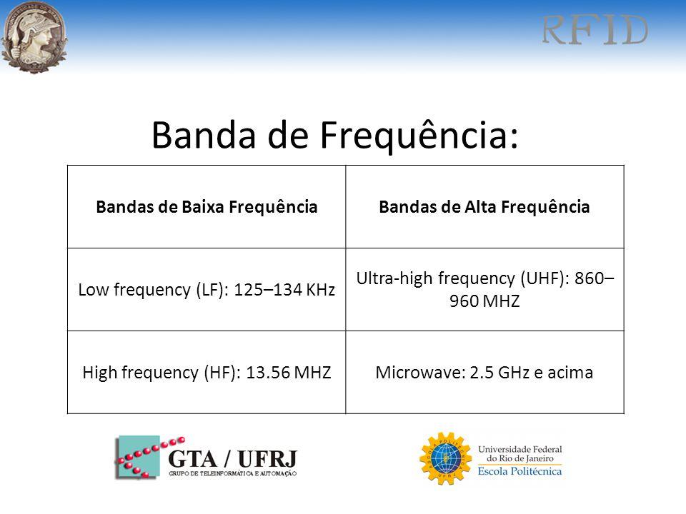 Bandas de Baixa Frequência Bandas de Alta Frequência