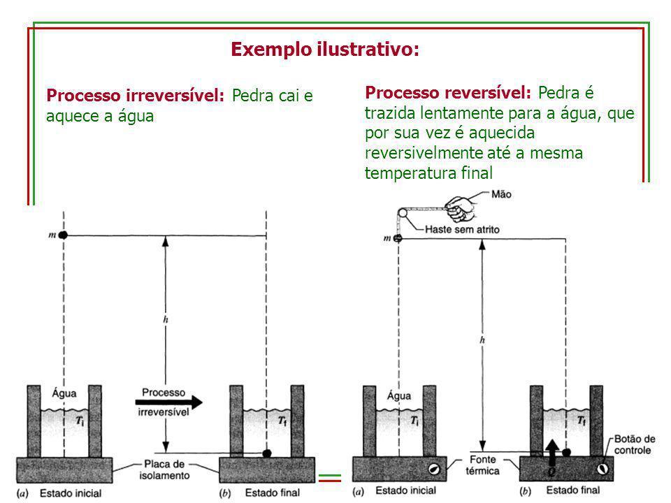 Exemplo ilustrativo: Processo irreversível: Pedra cai e aquece a água.