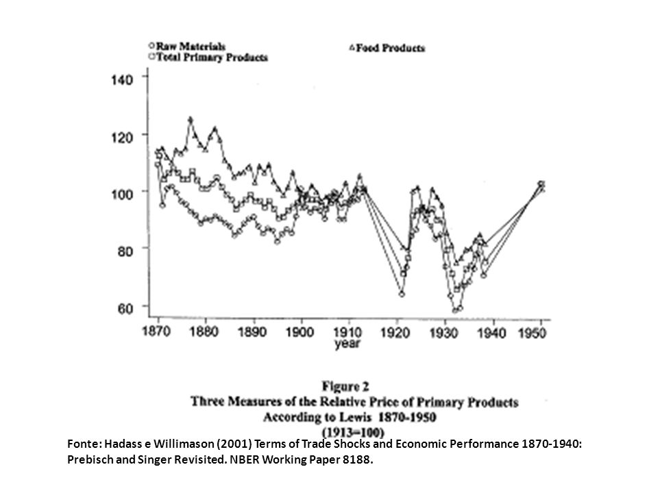 Fonte: Hadass e Willimason (2001) Terms of Trade Shocks and Economic Performance 1870-1940: Prebisch and Singer Revisited.