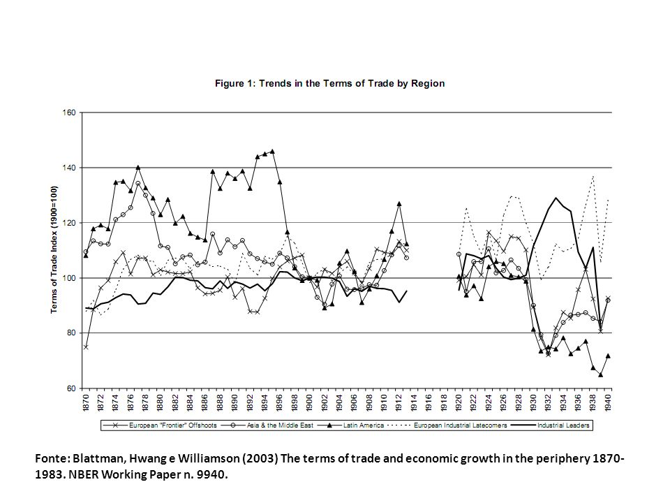 Fonte: Blattman, Hwang e Williamson (2003) The terms of trade and economic growth in the periphery 1870-1983.