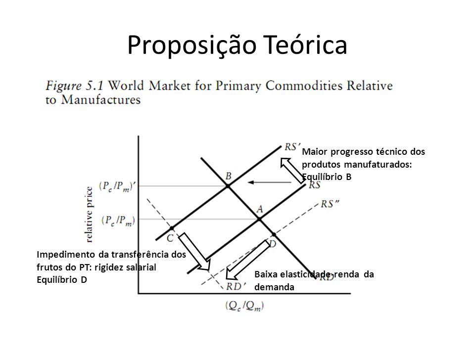 Proposição Teórica Maior progresso técnico dos produtos manufaturados: Equilíbrio B. Impedimento da transferência dos frutos do PT: rigidez salarial.