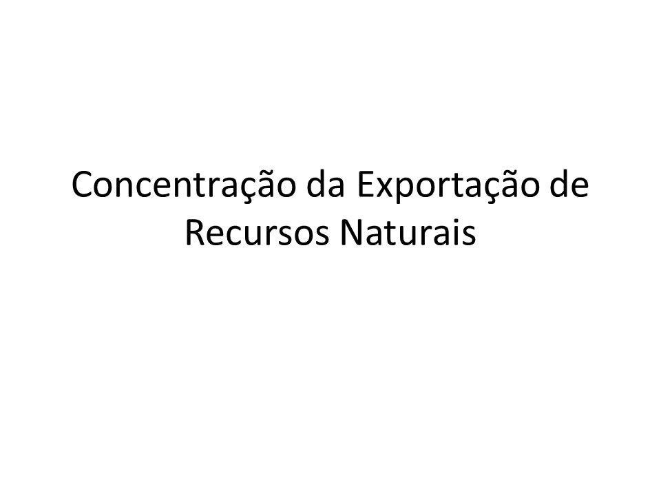 Concentração da Exportação de Recursos Naturais