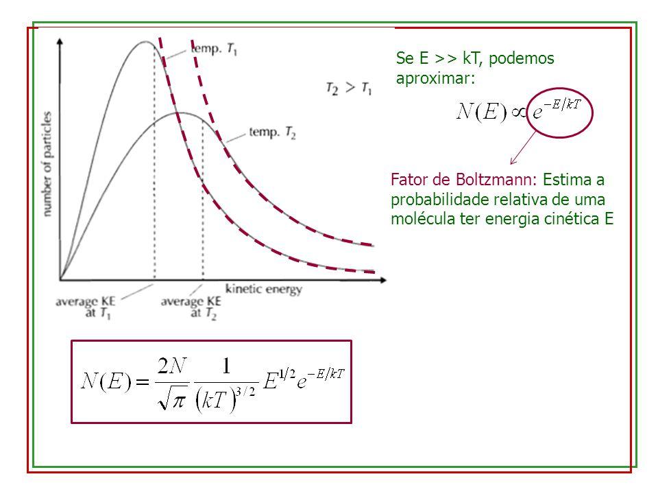 Se E >> kT, podemos aproximar: