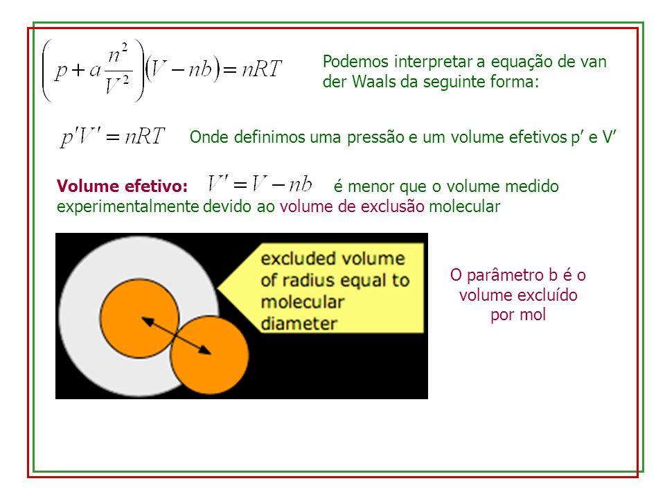 O parâmetro b é o volume excluído por mol