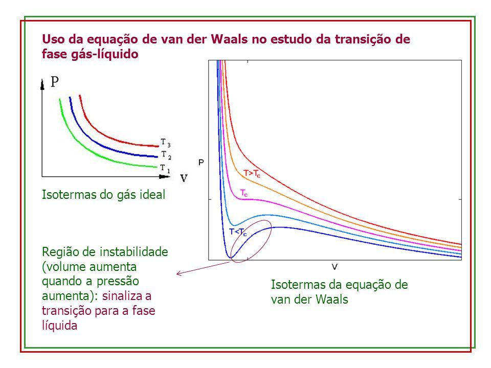 Uso da equação de van der Waals no estudo da transição de fase gás-líquido