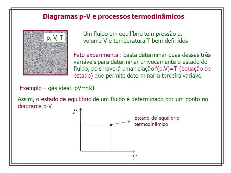 Diagramas p-V e processos termodinâmicos