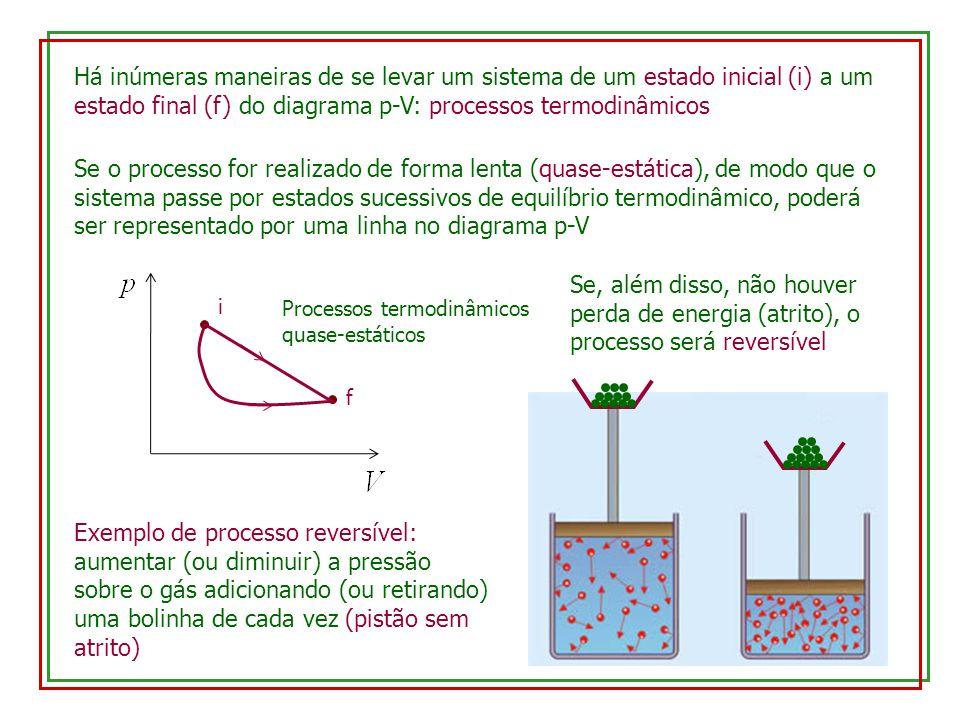 Há inúmeras maneiras de se levar um sistema de um estado inicial (i) a um estado final (f) do diagrama p-V: processos termodinâmicos