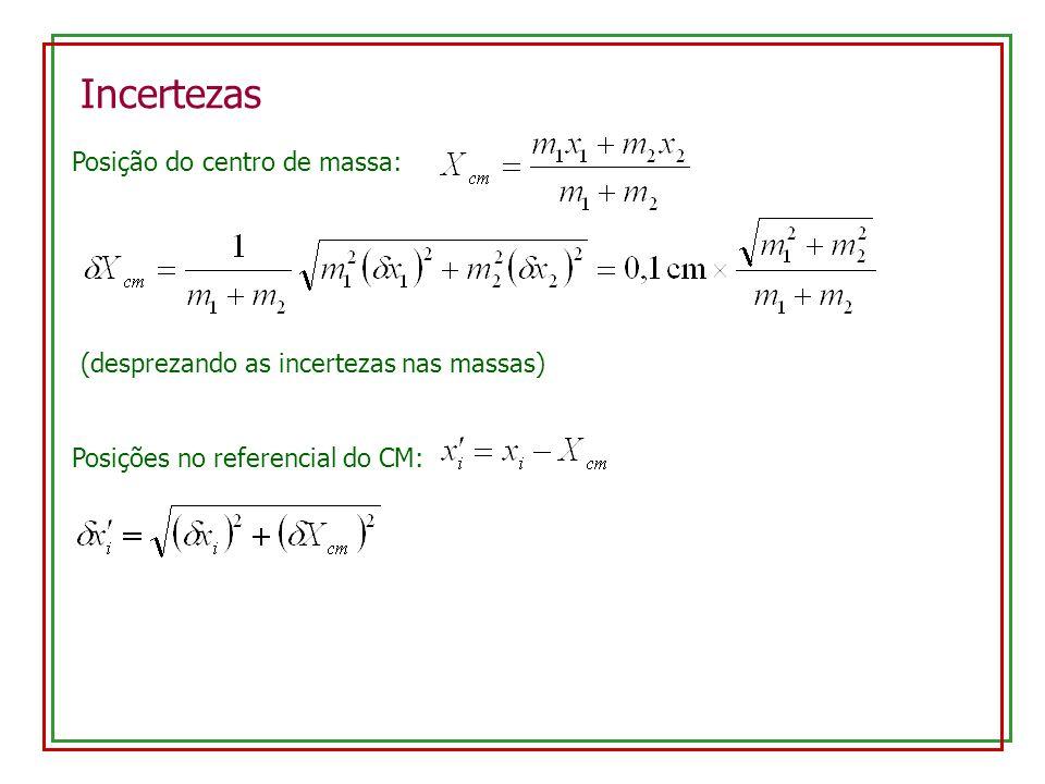 Incertezas Posição do centro de massa: