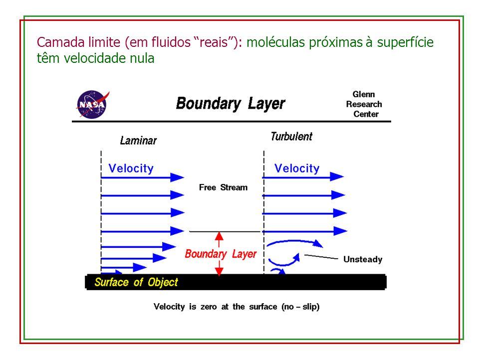 Camada limite (em fluidos reais ): moléculas próximas à superfície têm velocidade nula