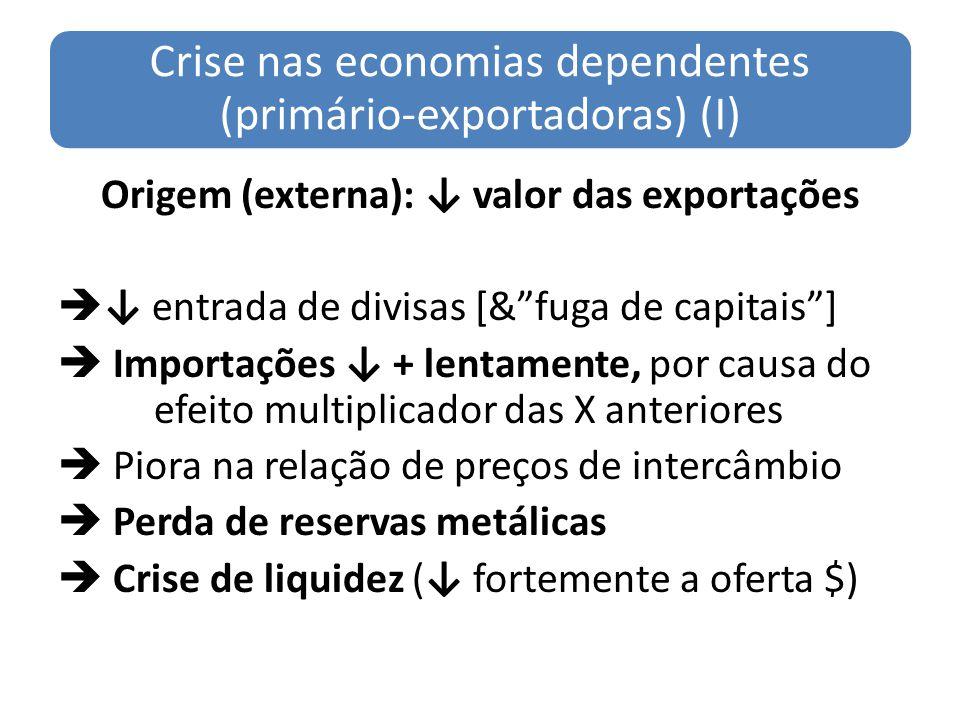 Origem (externa): ↓ valor das exportações