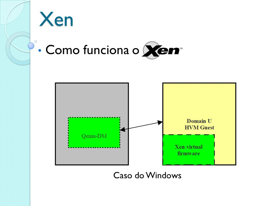 Xen Como funciona o Caso do Windows