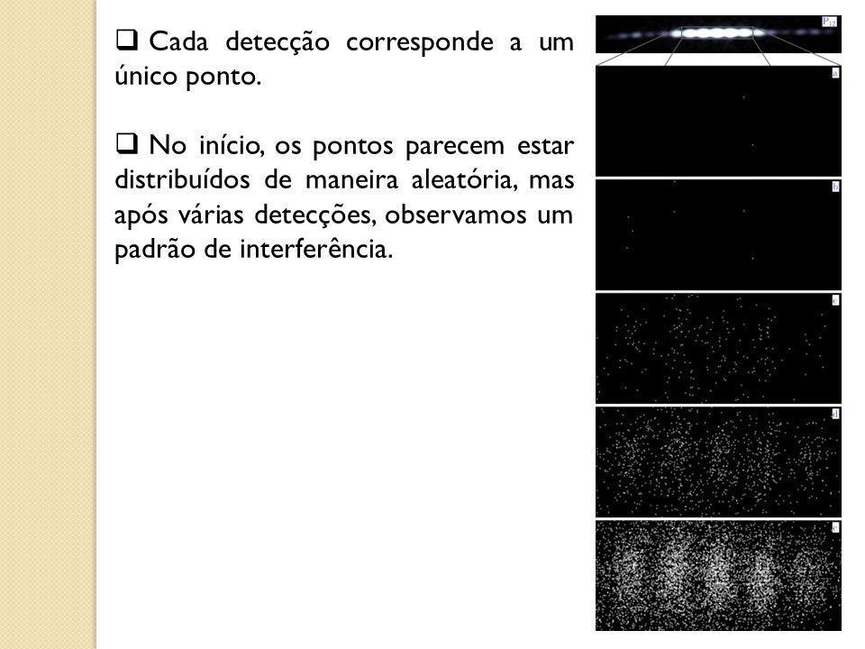 Cada detecção corresponde a um único ponto.
