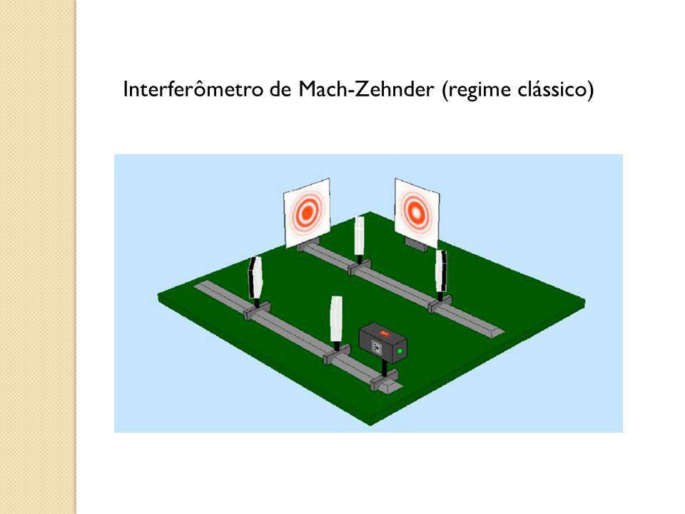 Interferômetro de Mach-Zehnder (regime clássico)
