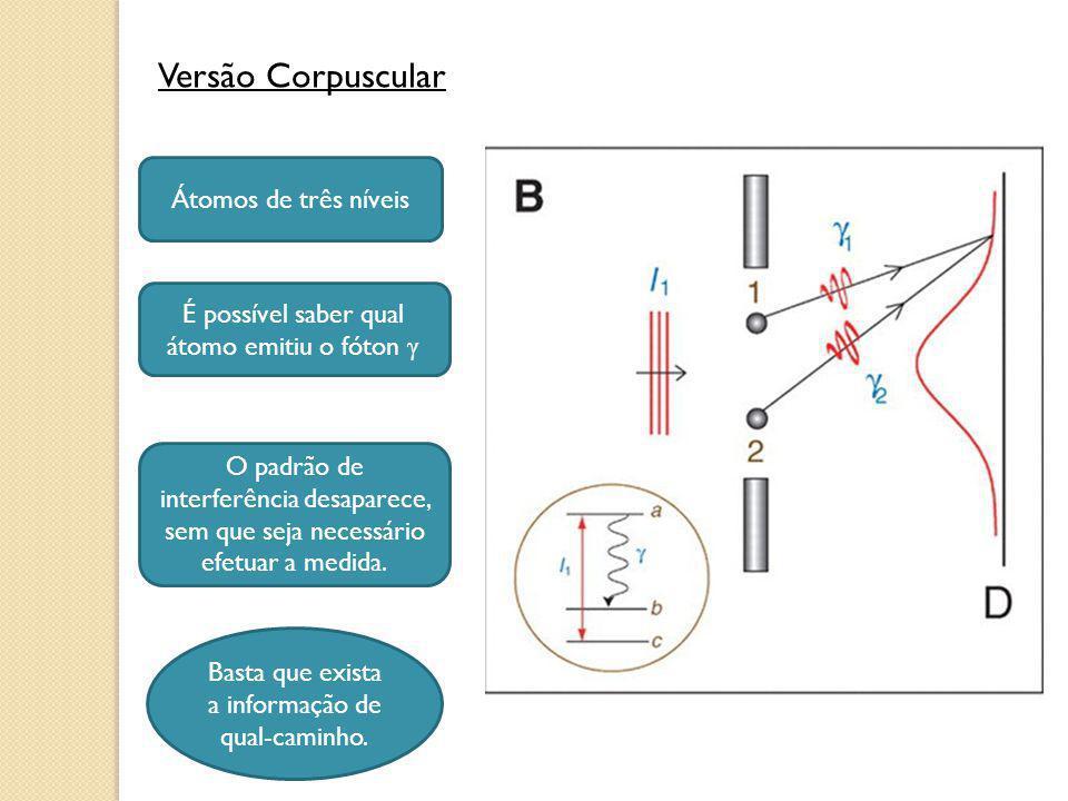 Versão Corpuscular Átomos de três níveis