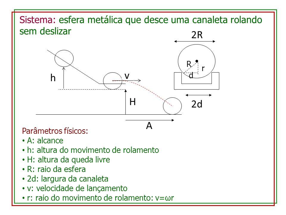 Sistema: esfera metálica que desce uma canaleta rolando sem deslizar