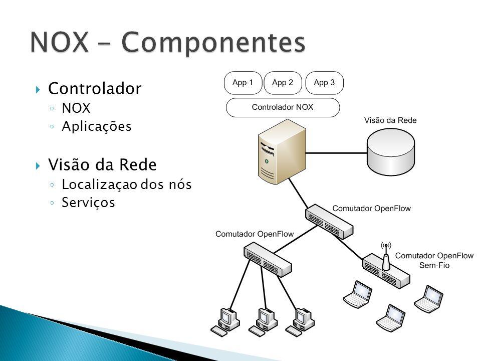 NOX - Componentes Controlador Visão da Rede NOX Aplicações