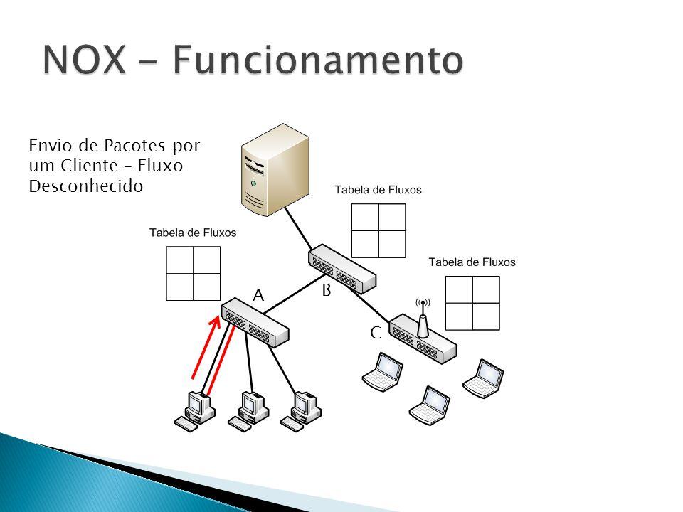 NOX - Funcionamento Envio de Pacotes por um Cliente – Fluxo Desconhecido B A C