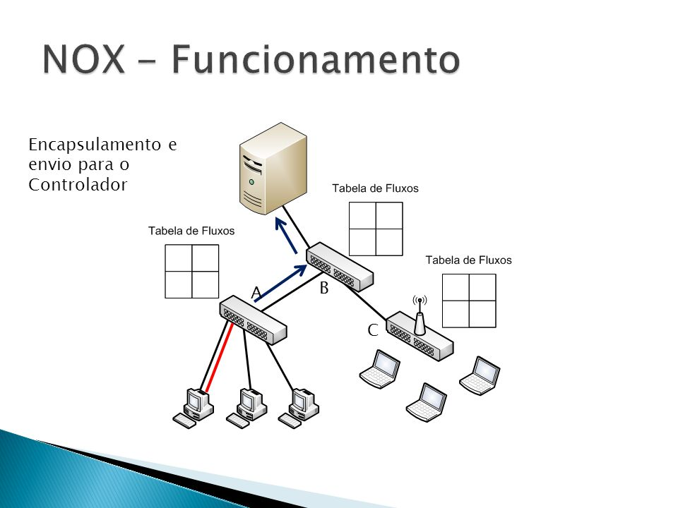 NOX - Funcionamento Encapsulamento e envio para o Controlador B A C