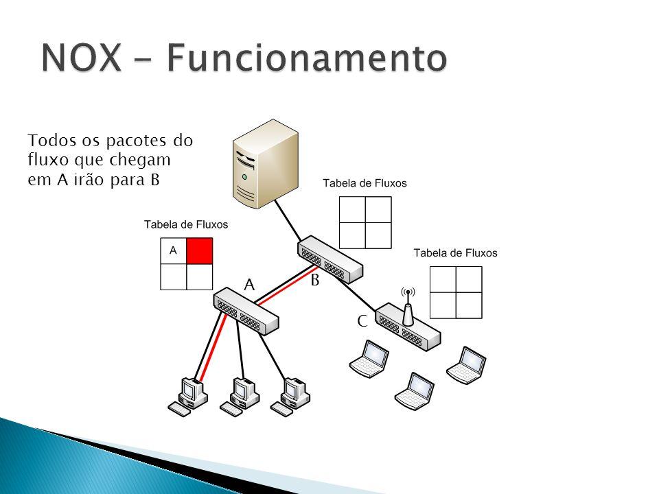 NOX - Funcionamento Todos os pacotes do fluxo que chegam em A irão para B B A C