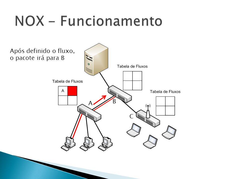 NOX - Funcionamento Após definido o fluxo, o pacote irá para B B A C