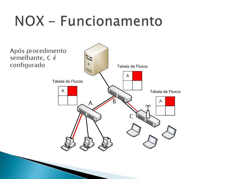 NOX - Funcionamento Após procedimento semelhante, C é configurado B A