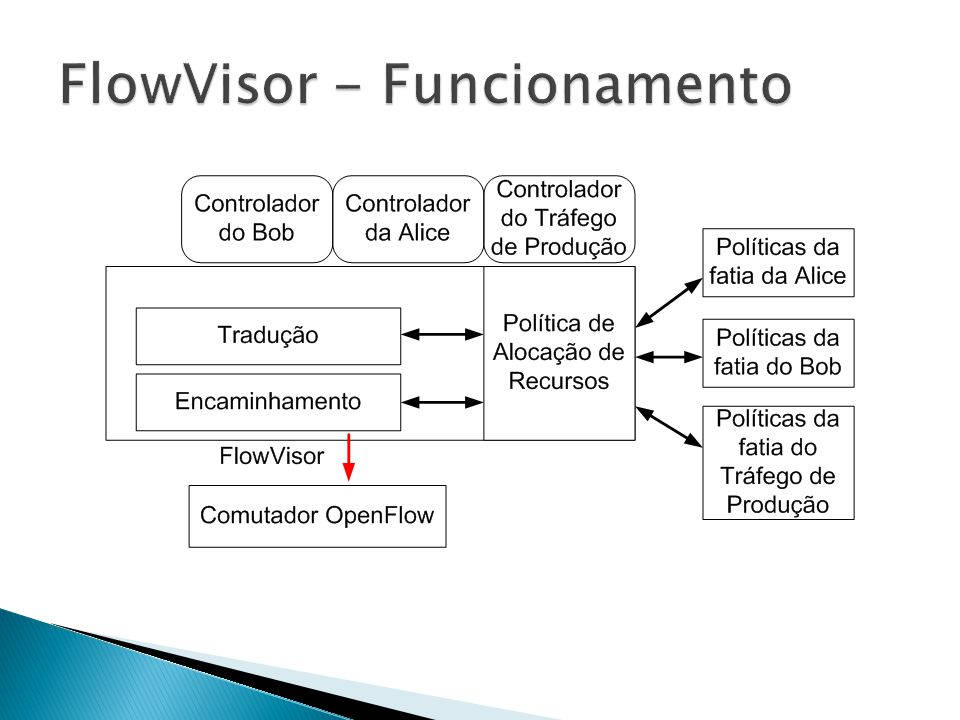 FlowVisor - Funcionamento