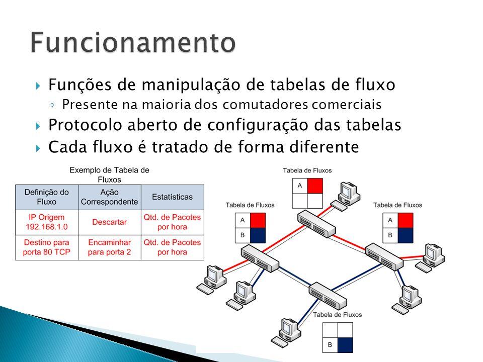 Funcionamento Funções de manipulação de tabelas de fluxo