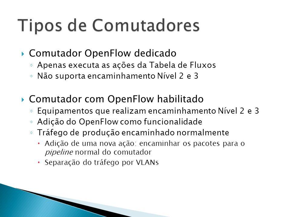 Tipos de Comutadores Comutador OpenFlow dedicado