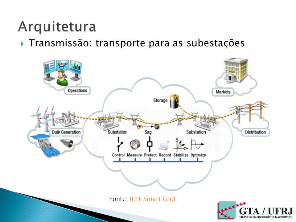 Arquitetura Transmissão: transporte para as subestações