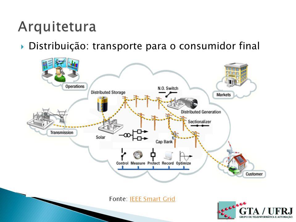 Arquitetura Distribuição: transporte para o consumidor final