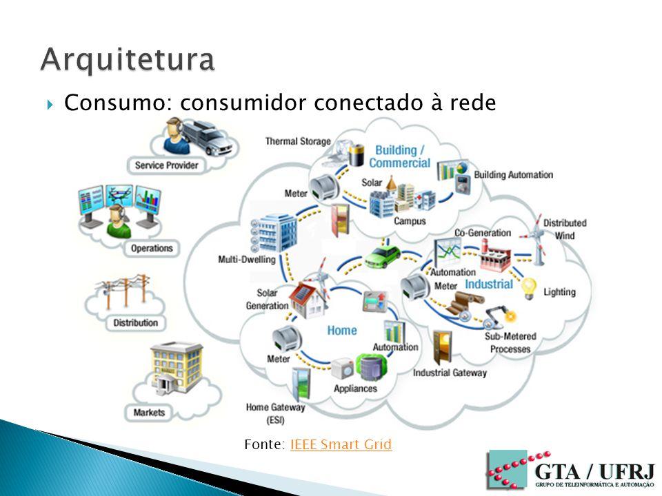 Arquitetura Consumo: consumidor conectado à rede