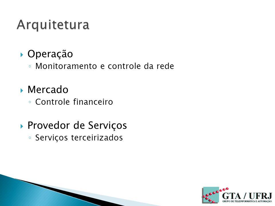 Arquitetura Operação Mercado Provedor de Serviços