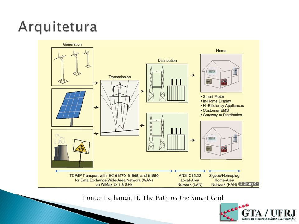 Arquitetura Fonte: Farhangi, H. The Path os the Smart Grid