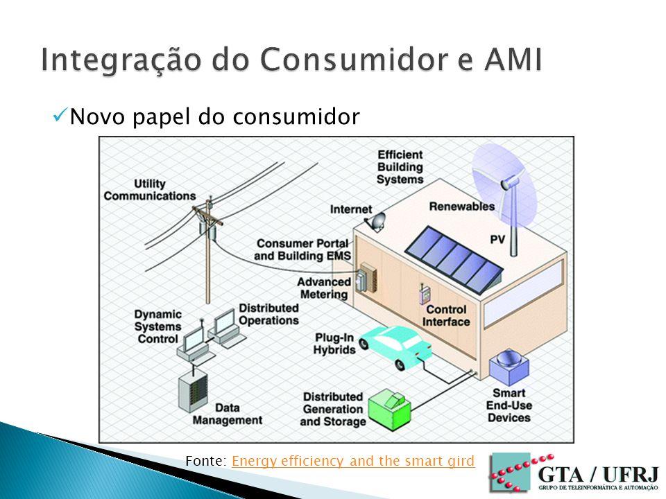 Integração do Consumidor e AMI