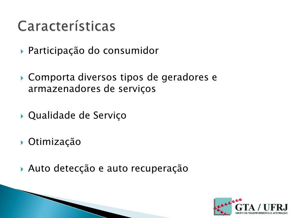 Características Participação do consumidor