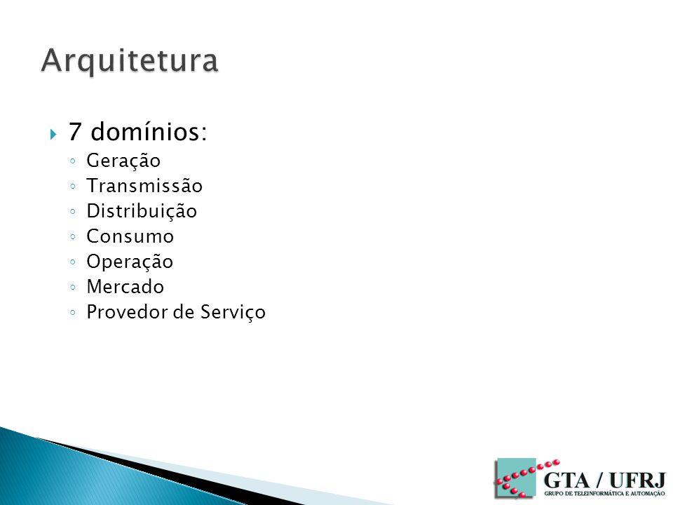 Arquitetura 7 domínios: Geração Transmissão Distribuição Consumo