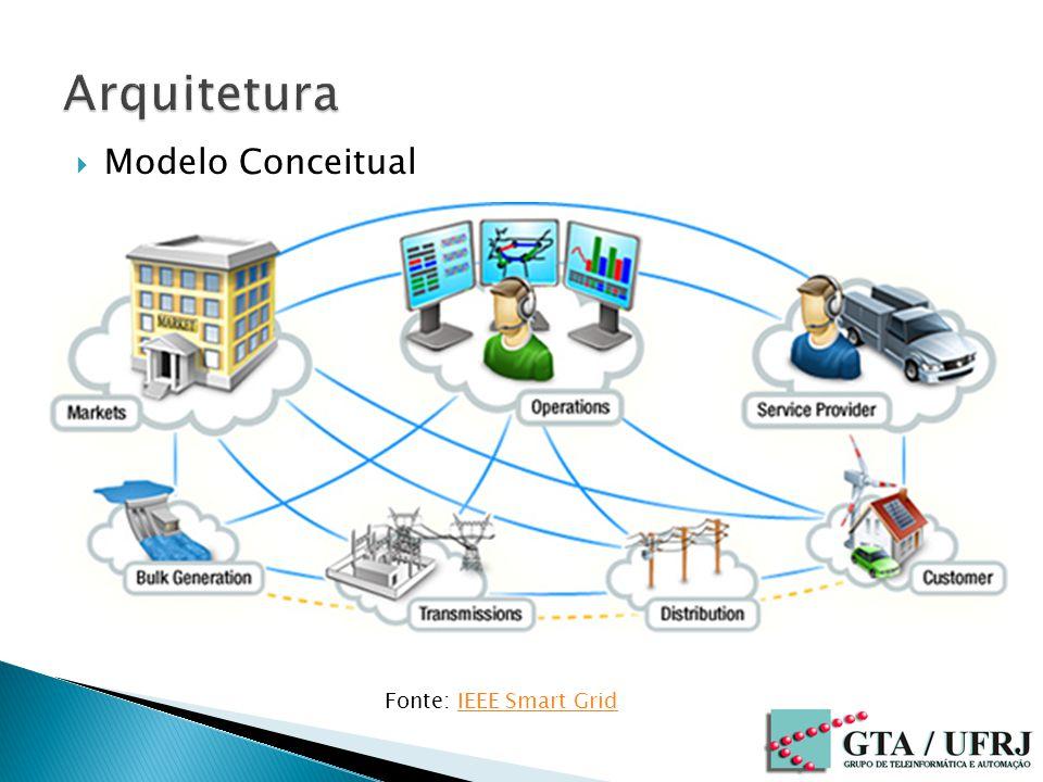 Arquitetura Modelo Conceitual Fonte: IEEE Smart Grid
