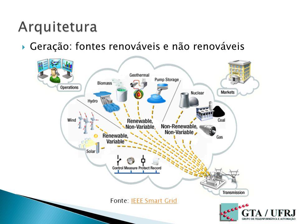 Arquitetura Geração: fontes renováveis e não renováveis