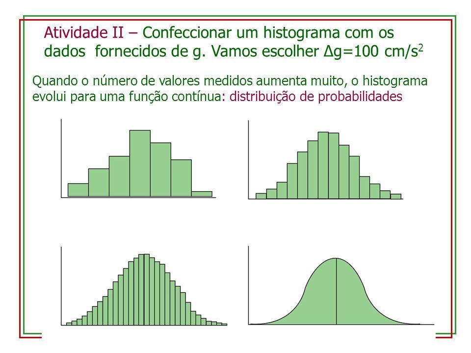 Atividade II – Confeccionar um histograma com os dados fornecidos de g
