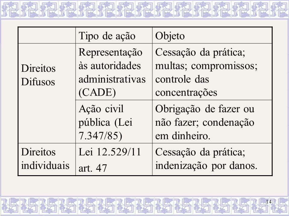 Tipo de ação Objeto. Direitos Difusos. Representação às autoridades administrativas (CADE)