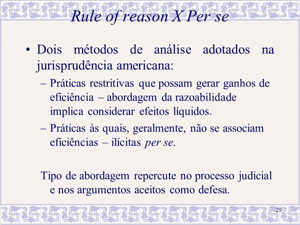 Rule of reason X Per se Dois métodos de análise adotados na jurisprudência americana: