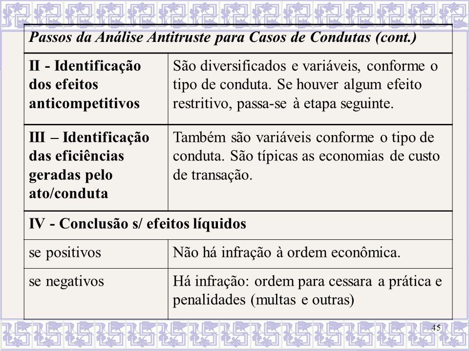 Passos da Análise Antitruste para Casos de Condutas (cont.)