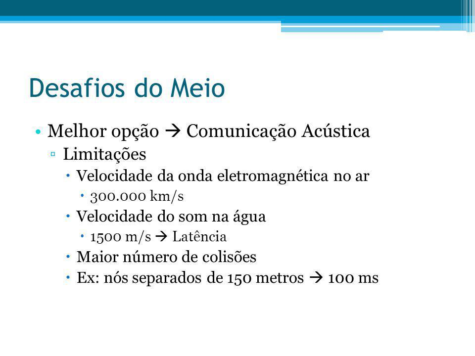 Desafios do Meio Melhor opção  Comunicação Acústica Limitações
