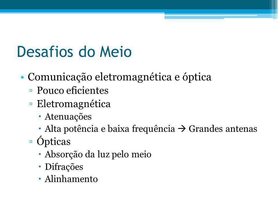 Desafios do Meio Comunicação eletromagnética e óptica Pouco eficientes