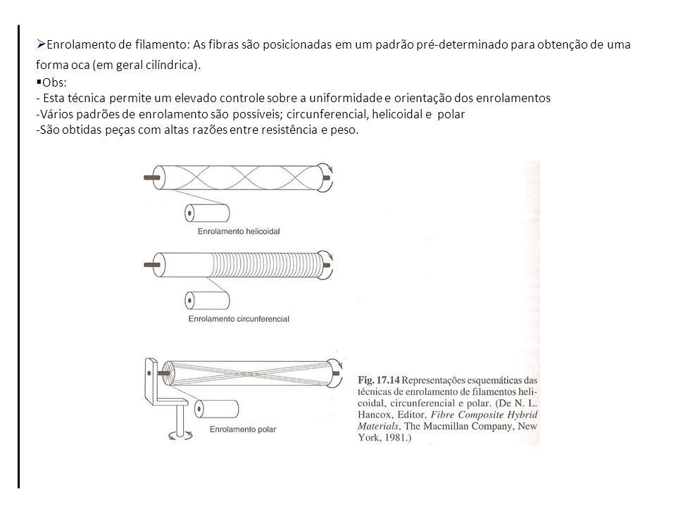 Enrolamento de filamento: As fibras são posicionadas em um padrão pré-determinado para obtenção de uma forma oca (em geral cilíndrica).