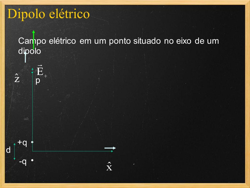 Dipolo elétrico Campo elétrico em um ponto situado no eixo de um dipolo p +q d -q