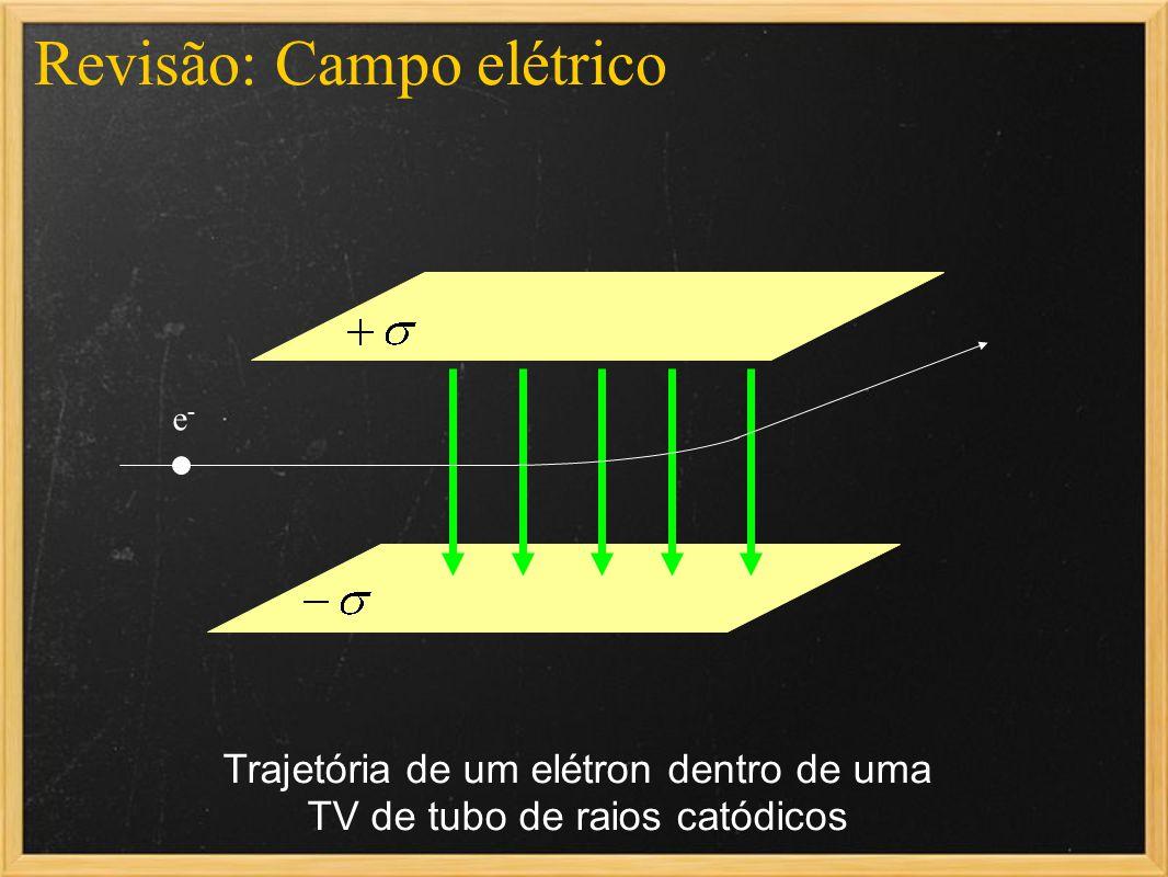 Revisão: Campo elétrico