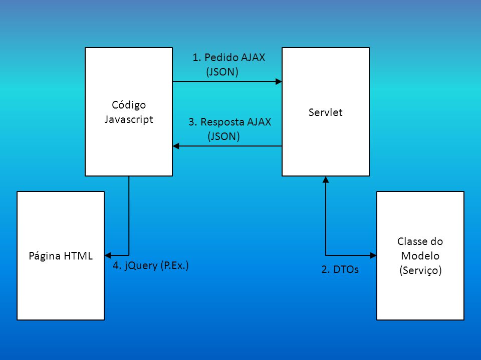 Código Javascript 1. Pedido AJAX. (JSON) Servlet. 3. Resposta AJAX. (JSON) Página HTML. Classe do Modelo.