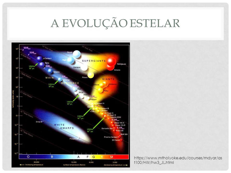 A evolução estelar https://www.mtholyoke.edu/courses/mdyar/ast100/HW/hw3_JL.html