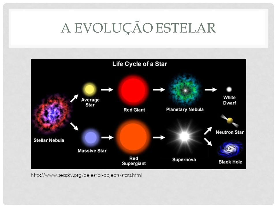 A evolução estelar http://www.seasky.org/celestial-objects/stars.html